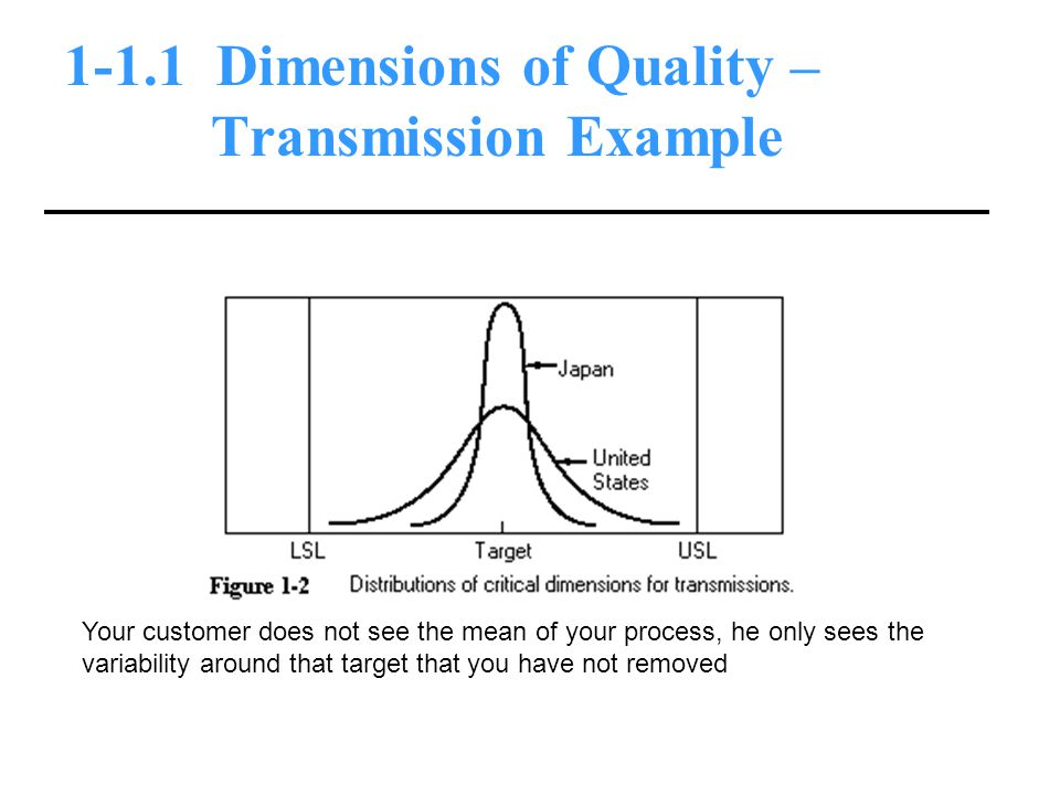 1-1.1 Dimensions of Quality – Transmission Example Your customer does not see the mean of your process, he only sees the variability around that target that you have not removed