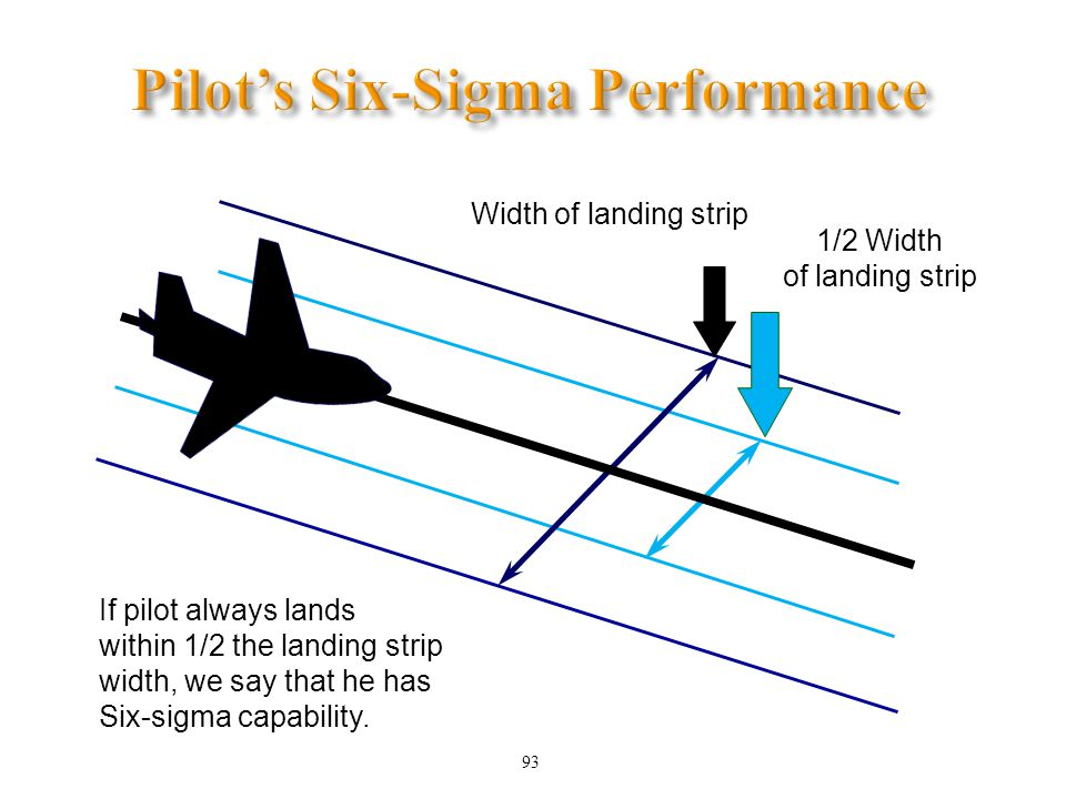 93 Width of landing strip 1/2 Width of landing strip If pilot always lands within 1/2 the landing strip width, we say that he has Six-sigma capability.