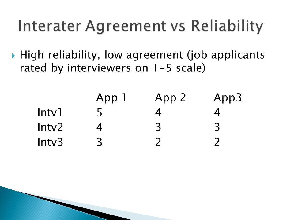  High reliability, low agreement (job applicants rated by interviewers on 1-5 scale) App 1App 2App3 Intv1544 Intv2433 Intv3322