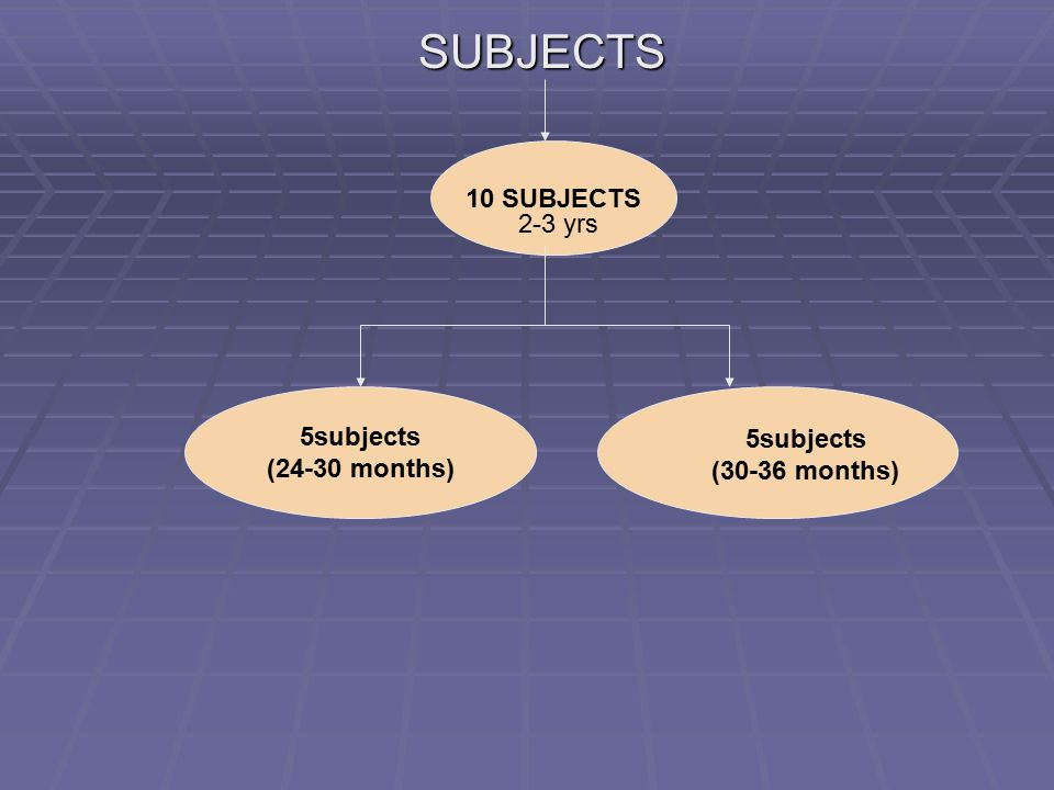 SUBJECTS SUBJECTS 10 SUBJECTS 5subjects (24-30 months) 5subjects (30-36 months) 2-3 yrs