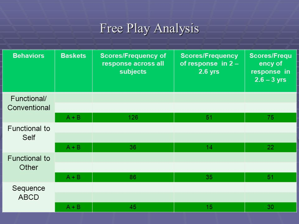 Free Play Analysis BehaviorsBasketsScores/Frequency of response across all subjects Scores/Frequency of response in 2 – 2.6 yrs Scores/Frequ ency of response in 2.6 – 3 yrs Functional/ Conventional A + B1265175 Functional to Self A + B361422 Functional to Other A + B863551 Sequence ABCD A + B451530
