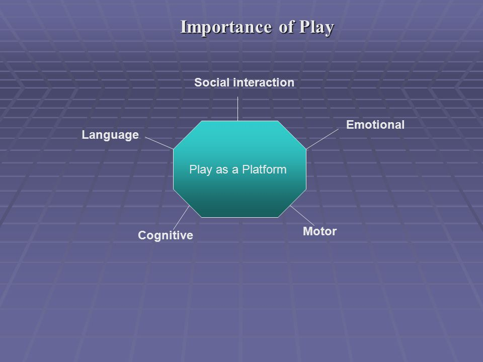 Importance of Play Importance of Play Play as a Platform Social interaction Emotional Motor Cognitive Language