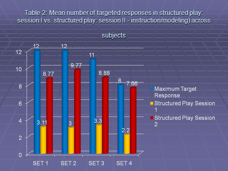 Table 2: Mean number of targeted responses in structured play: session I vs. structured play: session II - instruction/modeling) across subjects
