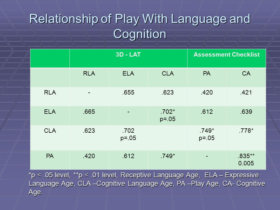 Relationship of Play With Language and Cognition 3D - LATAssessment Checklist RLAELACLAPACA RLA-.655.623.420.421 ELA.665-.702* p=.05.612.639 CLA.623.7