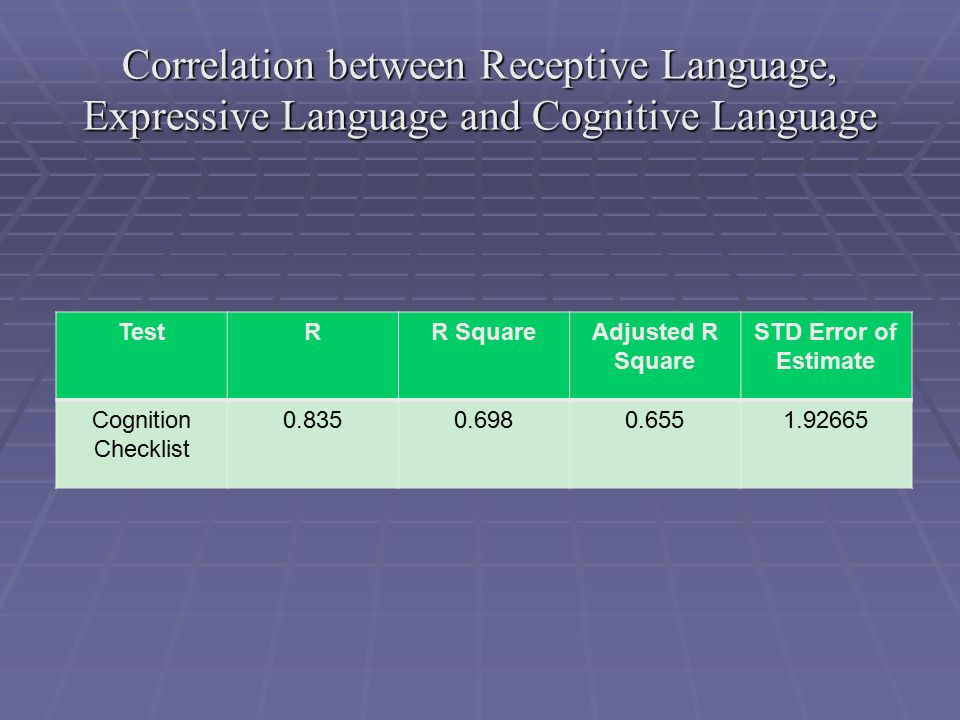 Correlation between Receptive Language, Expressive Language and Cognitive Language TestRR SquareAdjusted R Square STD Error of Estimate Cognition Checklist 0.8350.6980.6551.92665