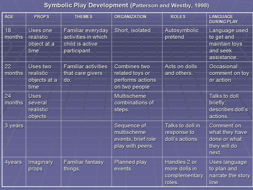 Symbolic Play Development ( Patterson and Westby, 1998) AGE PROPS PROPS THEMES THEMESORGANIZATION ROLES ROLES LANGUAGE DURING PLAY 18 months Uses one realistic object at a time Familiar everyday activities in which child is active participant Short, isolated Autosymbolic pretend Language used to get and maintain toys and seek assistance.