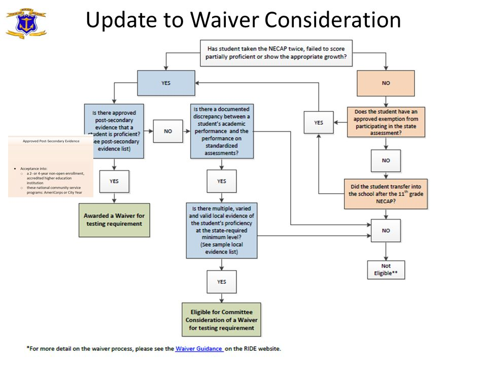 Update to Waiver Consideration 20