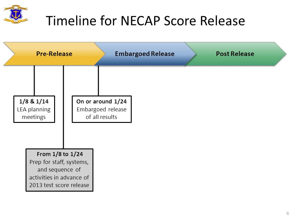 Post Release Timeline for NECAP Score Release 6 1/8 & 1/14 LEA planning meetings From 1/8 to 1/24 Prep for staff, systems, and sequence of activities in advance of 2013 test score release On or around 1/24 Embargoed release of all results Pre-Release Embargoed Release