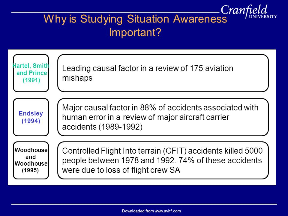 Downloaded from www.avhf.com Leading causal factor in a review of 175 aviation mishaps Hartel, Smith and Prince (1991) Major causal factor in 88% of a