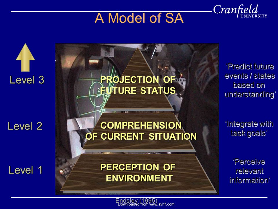 Downloaded from www.avhf.com A Model of SA Level 3 Level 2 Level 1 Endsley (1995) PERCEPTION OF ENVIRONMENT'Perceiverelevantinformation' COMPREHENSION OF CURRENT SITUATION 'Integrate with task goals' PROJECTION OF FUTURE STATUS 'Predict future events / states based on understanding'