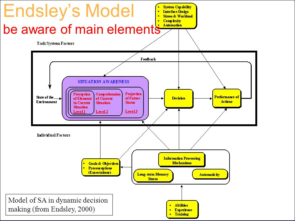 Downloaded from www.avhf.com Endsley's Model be aware of main elements Model of SA in dynamic decision making (from Endsley, 2000)