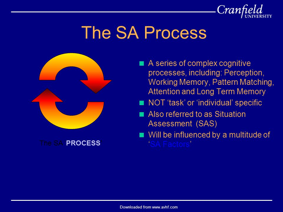 Downloaded from www.avhf.com The SA 'PROCESS' The SA Process  A series of complex cognitive processes, including: Perception, Working Memory, Pattern Matching, Attention and Long Term Memory  NOT 'task' or 'individual' specific  Also referred to as Situation Assessment (SAS)  Will be influenced by a multitude of 'SA Factors'