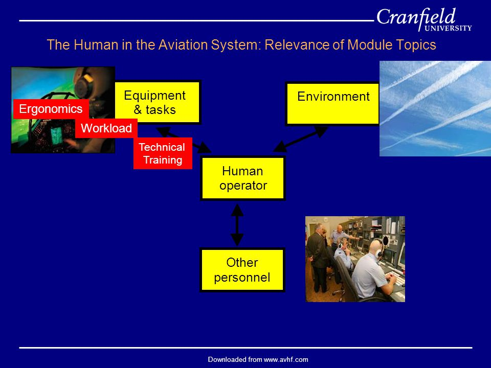 Downloaded from www.avhf.com Equipment & tasks Environment Other personnel Human operator The Human in the Aviation System: Relevance of Module Topics Ergonomics Workload Technical Training
