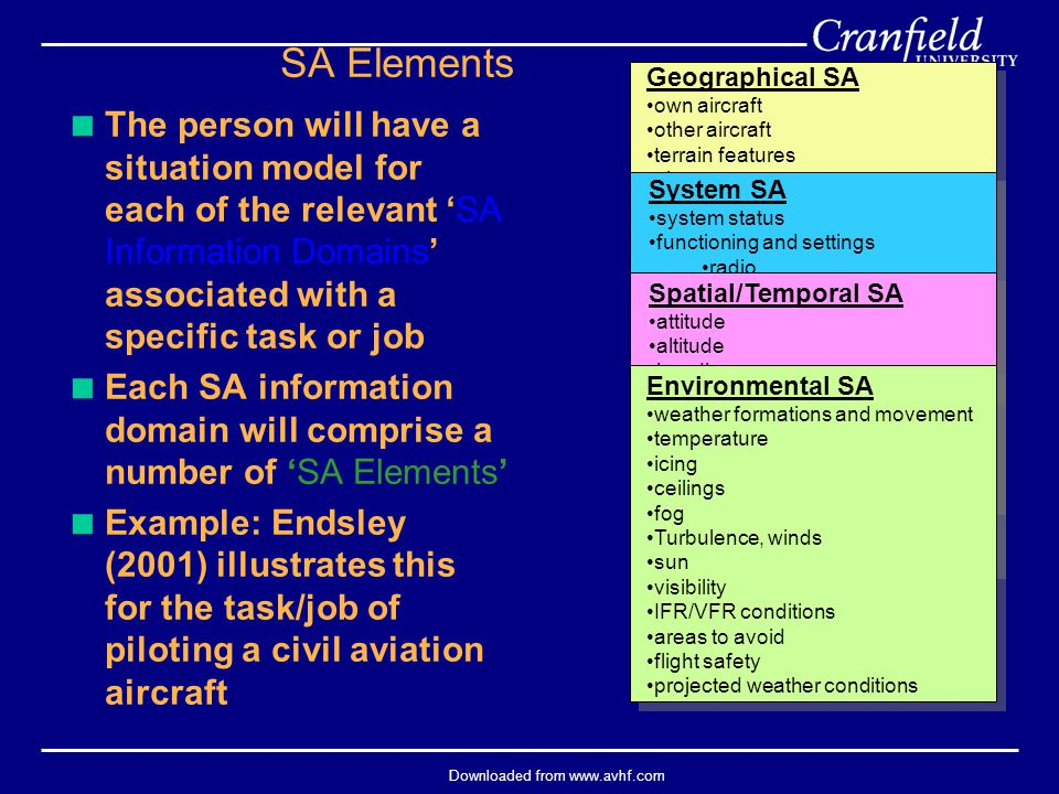 Downloaded from www.avhf.com  The person will have a situation model for each of the relevant 'SA Information Domains' associated with a specific task or job  Each SA information domain will comprise a number of 'SA Elements'  Example: Endsley (2001) illustrates this for the task/job of piloting a civil aviation aircraft Geographical SA own aircraft other aircraft terrain features airports cities waypoints navigation fixes position relative to designated features path to desired location runway and taxiway assignments climb/descent points System SA system status functioning and settings radio altimeter transponders flight modes and automation deviations from correct settings ATC communications present fuel impact of degrades and settings on performance time and distance available on fuel Spatial/Temporal SA attitude altitude heading velocity vertical velocity Gs flight path actual values relative to assigned projected flight path projected landing time Environmental SA weather formations and movement temperature icing ceilings fog Turbulence, winds sun visibility IFR/VFR conditions areas to avoid flight safety projected weather conditions SA Elements