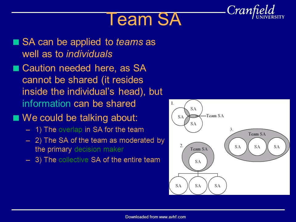 Downloaded from www.avhf.com Team SA  SA can be applied to teams as well as to individuals  Caution needed here, as SA cannot be shared (it resides
