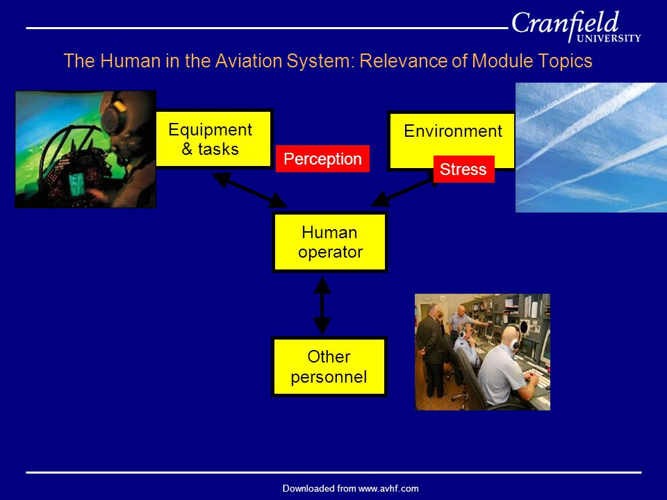 Downloaded from www.avhf.com Equipment & tasks Environment Other personnel Human operator The Human in the Aviation System: Relevance of Module Topics