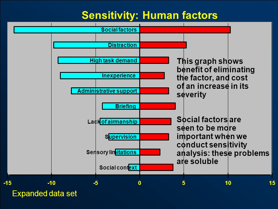Downloaded from www.avhf.com Expanded data set Sensitivity: Human factors -15-10-5051015 Social context Sensory limitations Supervision Lack of airmanship Briefing Administrative support Inexperience High task demand Distraction Social factors This graph shows benefit of eliminating the factor, and cost of an increase in its severity Social factors are seen to be more important when we conduct sensitivity analysis: these problems are soluble