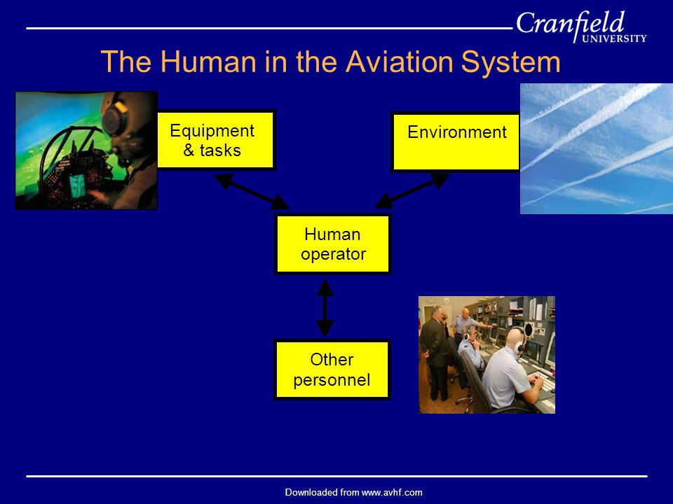 Downloaded from www.avhf.com Equipment & tasks Environment Other personnel Human operator The Human in the Aviation System