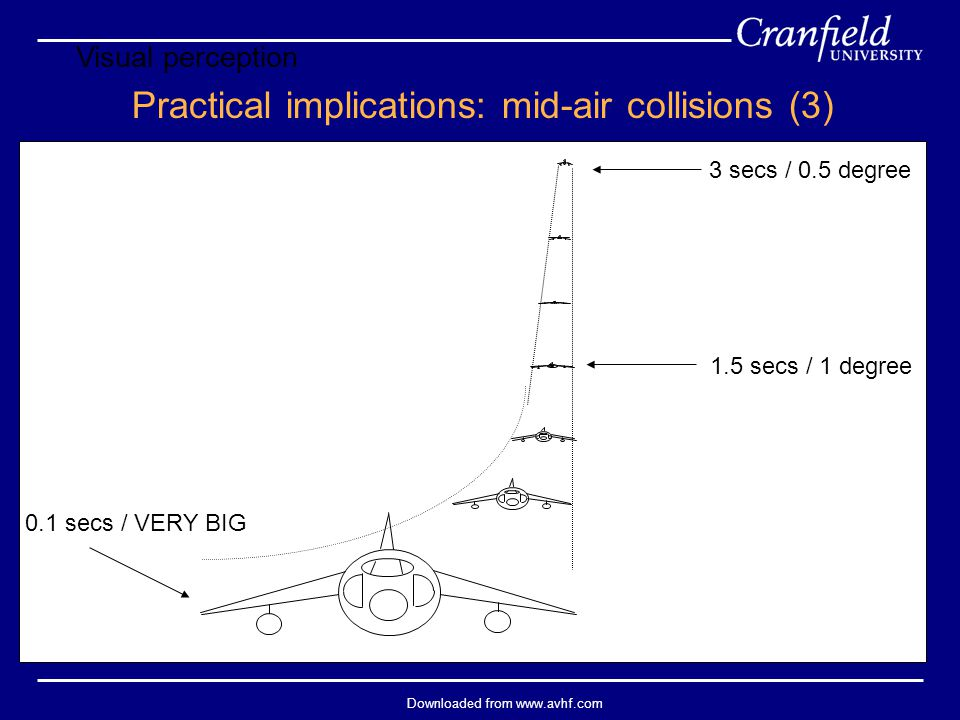 Downloaded from www.avhf.com 3 secs / 0.5 degree 1.5 secs / 1 degree 0.1 secs / VERY BIG Practical implications: mid-air collisions (3) Visual percept