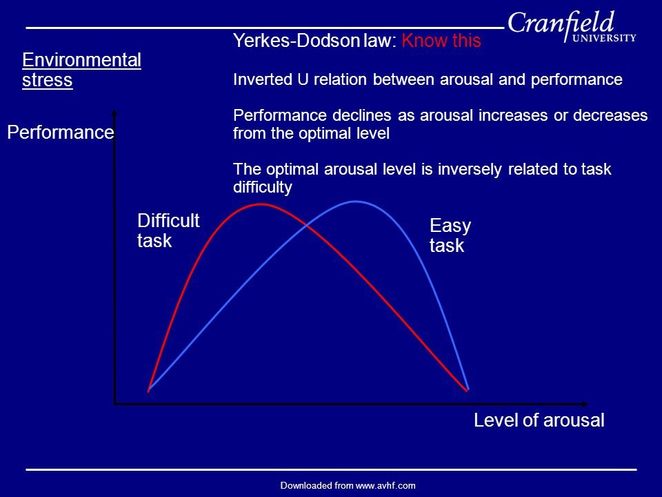 Downloaded from www.avhf.com Level of arousal Performance Yerkes-Dodson law: Know this Inverted U relation between arousal and performance Performance