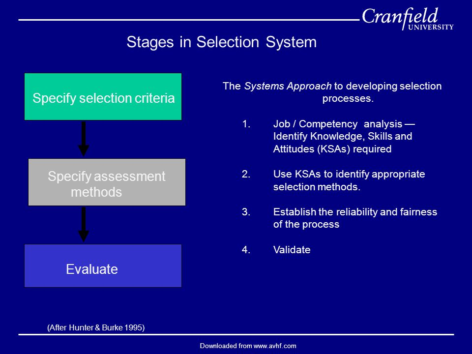 Downloaded from www.avhf.com Stages in Selection System Specify selection criteria Specify assessment methods Evaluate (After Hunter & Burke 1995) The Systems Approach to developing selection processes.