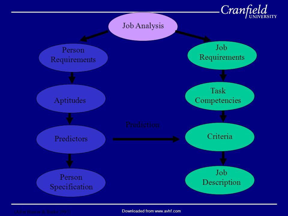 Downloaded from www.avhf.com Job Analysis Person Requirements Aptitudes Predictors Person Specification Job Requirements Task Competencies Criteria Job Description Prediction (After Hunter & Burke 1995)