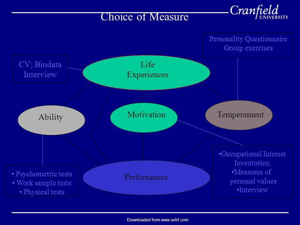 Downloaded from www.avhf.com Choice of Measure Life Experiences Ability MotivationTemperament Performance CV; Biodata Interview Personality Questionnaire Group exercises Occupational Interest Inventories; Measures of personal values Interview Psychometric tests Work sample tests Physical tests