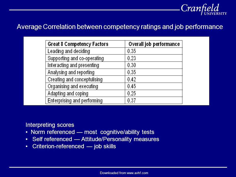 Downloaded from www.avhf.com Average Correlation between competency ratings and job performance Interpreting scores Norm referenced — most cognitive/ability tests Self referenced — Attitude/Personality measures Criterion-referenced — job skills