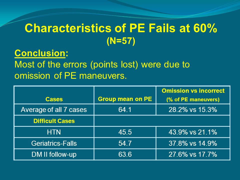 Characteristics of PE Fails at 60% (N=57) CasesGroup mean on PE Omission vs incorrect (% of PE maneuvers) Average of all 7 cases64.128.2% vs 15.3% Difficult Cases HTN45.543.9% vs 21.1% Geriatrics-Falls54.737.8% vs 14.9% DM II follow-up63.627.6% vs 17.7% Conclusion: Most of the errors (points lost) were due to omission of PE maneuvers.