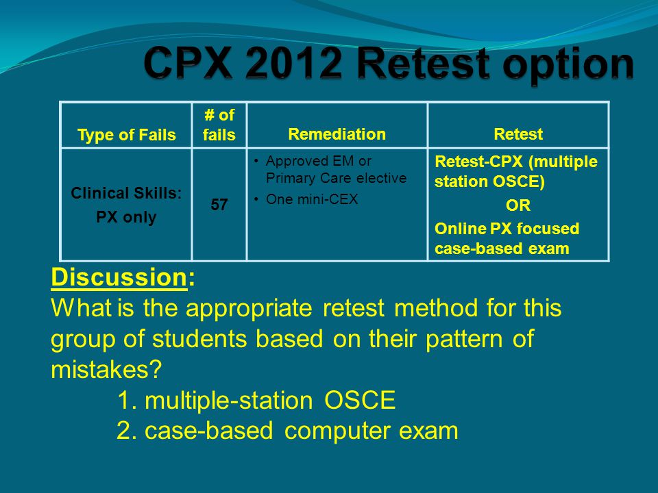 Type of Fails # of failsRemediationRetest Clinical Skills: PX only 57 Approved EM or Primary Care elective One mini-CEX Retest-CPX (multiple station O