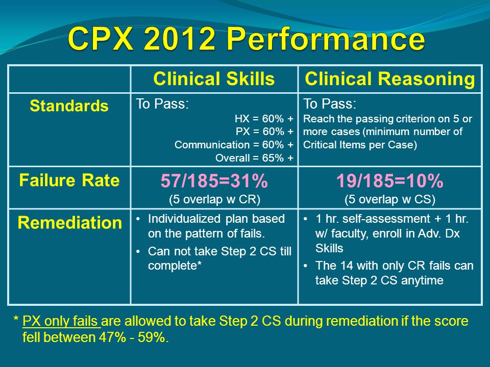 Clinical SkillsClinical Reasoning Standards To Pass: HX = 60% + PX = 60% + Communication = 60% + Overall = 65% + To Pass: Reach the passing criterion on 5 or more cases (minimum number of Critical Items per Case) Failure Rate 57/185=31% (5 overlap w CR) 19/185=10% (5 overlap w CS) Remediation Individualized plan based on the pattern of fails.