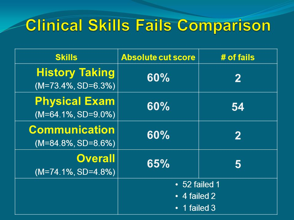 SkillsAbsolute cut score# of fails History Taking (M=73.4%, SD=6.3%) 60%2 Physical Exam (M=64.1%, SD=9.0%) 60%54 Communication (M=84.8%, SD=8.6%) 60%2
