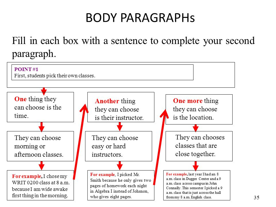 35 BODY PARAGRAPHs POINT #1 First, students pick their own classes. Fill in each box with a sentence to complete your second paragraph. One thing they