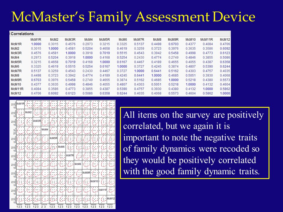 McMaster's Family Assessment Device All items on the survey are positively correlated, but we again it is important to note the negative traits of fam