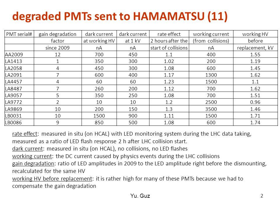 degraded PMTs sent to HAMAMATSU (11) 2 Yu.