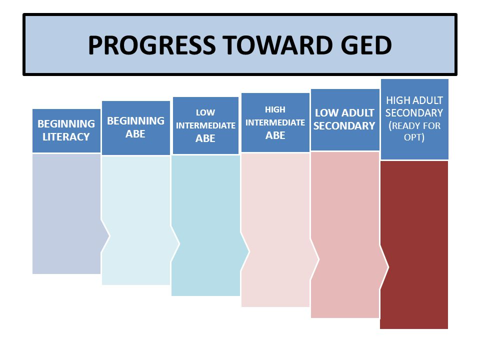 PROGRESS TOWARD GED HIGH ADULT SECONDARY ( READY FOR OPT) LOW ADULT SECONDARY HIGH INTERMEDIATE ABE LOW INTERMEDIATE ABE BEGINNING ABE BEGINNING LITERACY