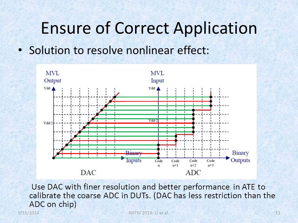 Ensure of Correct Application Solution to resolve nonlinear effect: Use DAC with finer resolution and better performance in ATE to calibrate the coarse ADC in DUTs.