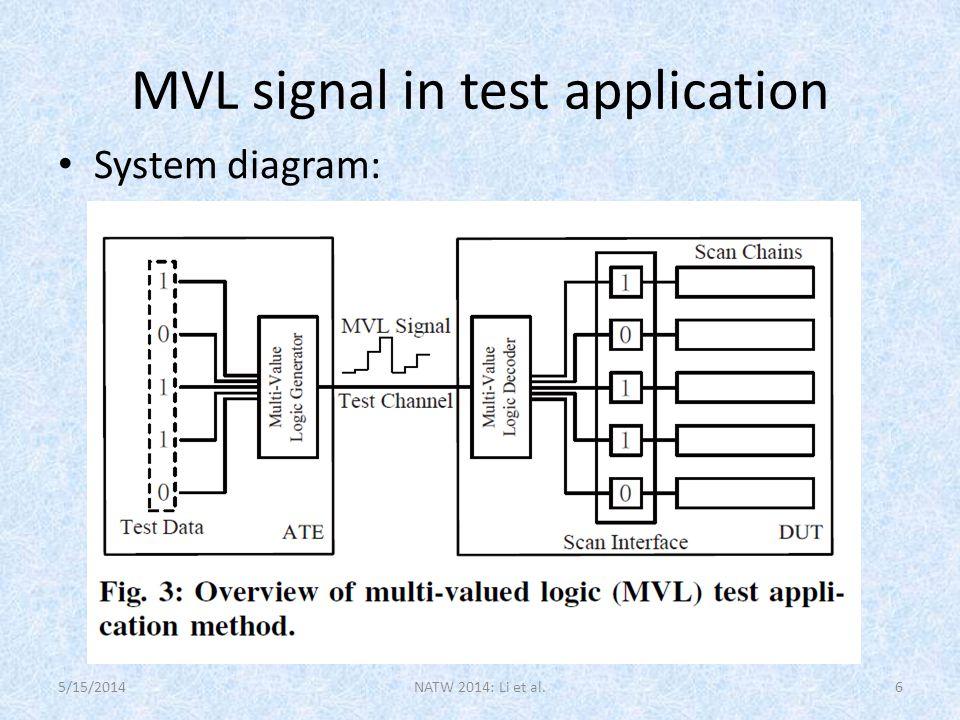 MVL signal in test application System diagram: NATW 2014: Li et al.65/15/2014
