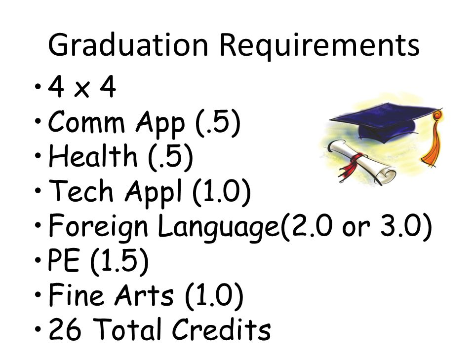 Graduation Requirements 4 x 4 Comm App (.5) Health (.5) Tech Appl (1.0) Foreign Language(2.0 or 3.0) PE (1.5) Fine Arts (1.0) 26 Total Credits