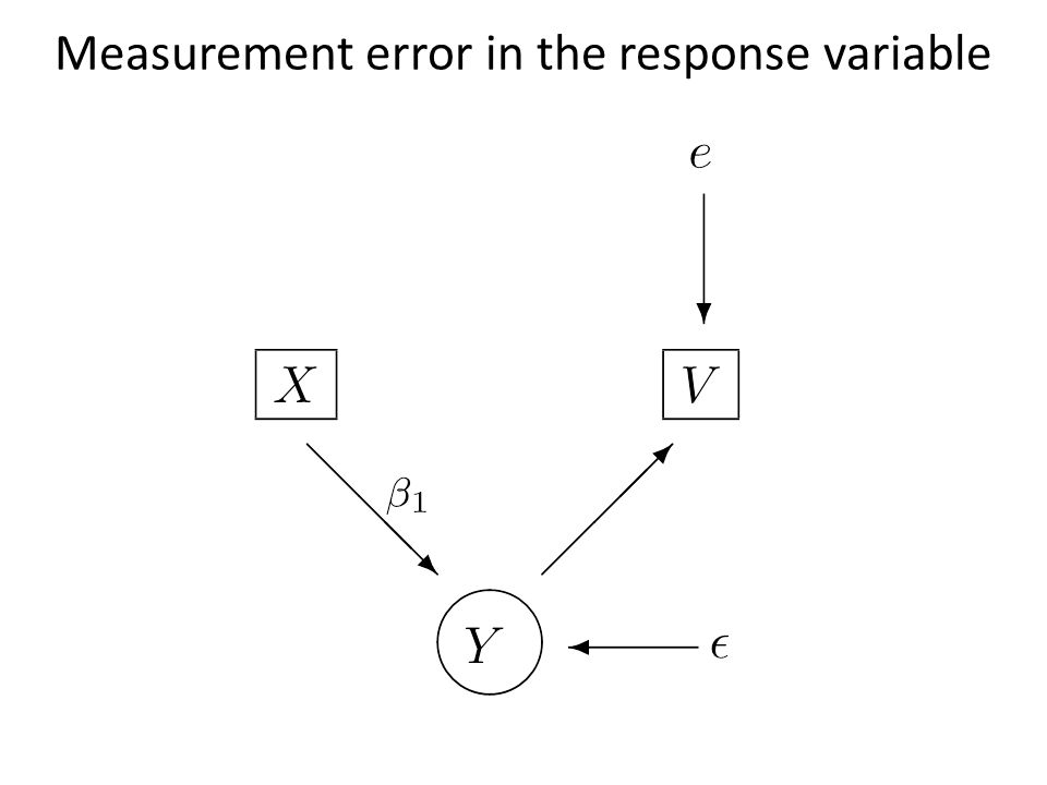 Measurement error in the response variable