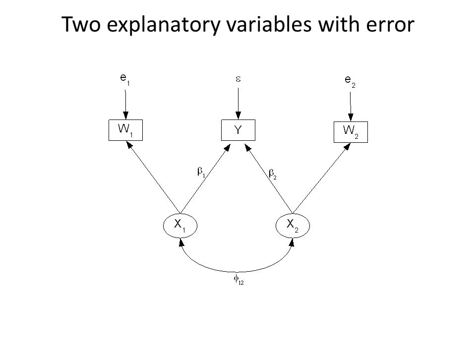 Two explanatory variables with error