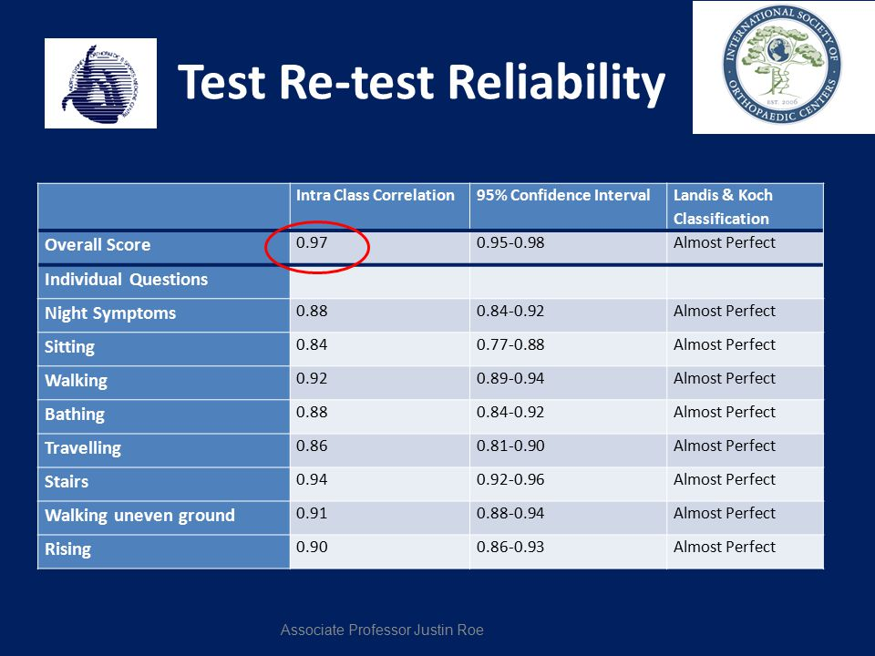 Test Re-test Reliability Intra Class Correlation95% Confidence Interval Landis & Koch Classification Overall Score 0.970.95-0.98Almost Perfect Individ