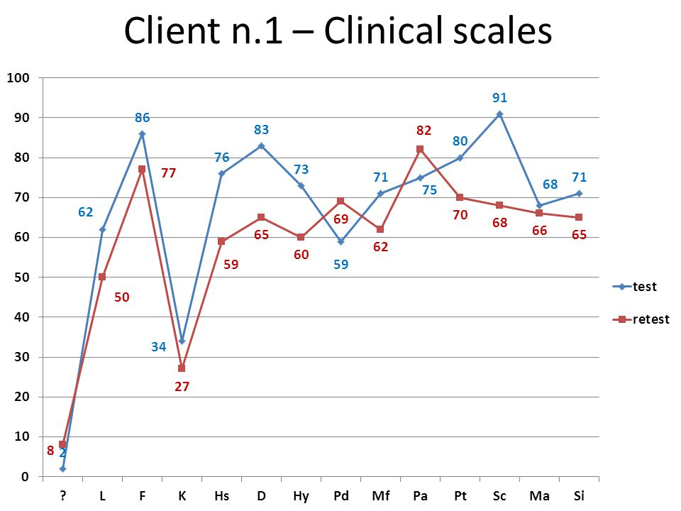 Client n.1 – Clinical scales