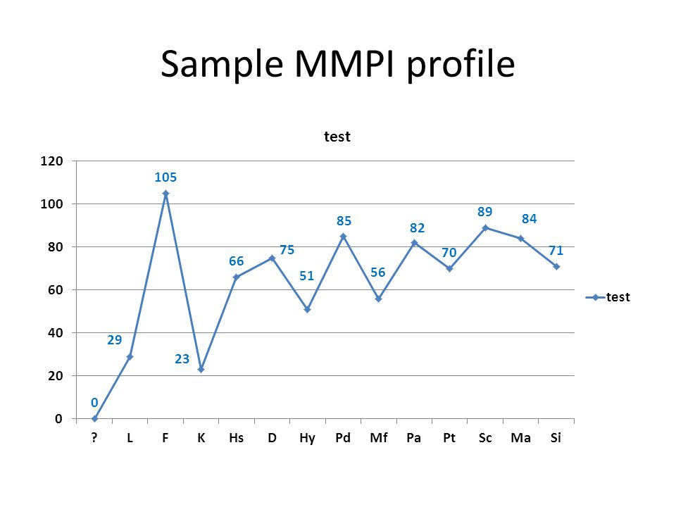Sample MMPI profile