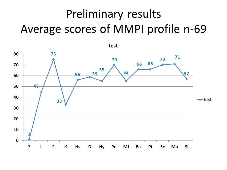 Preliminary results Average scores of MMPI profile n-69