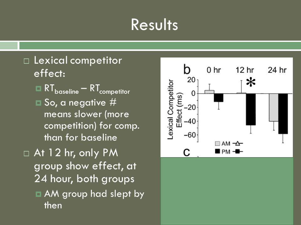 Results  Lexical competitor effect:  RT baseline – RT competitor  So, a negative # means slower (more competition) for comp.