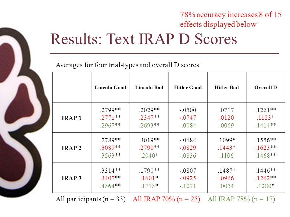Results: Text IRAP D Scores Lincoln GoodLincoln BadHitler GoodHitler BadOverall D IRAP 1.2799**.2771**.2967**.2029**.2347**.2693** -.0500 -.0747 -.008
