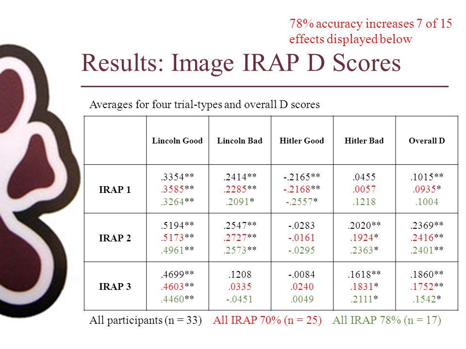 Results: Image IRAP D Scores Lincoln GoodLincoln BadHitler GoodHitler BadOverall D IRAP 1.3354**.3585**.3264**.2414**.2285**.2091* -.2165** -.2168** -