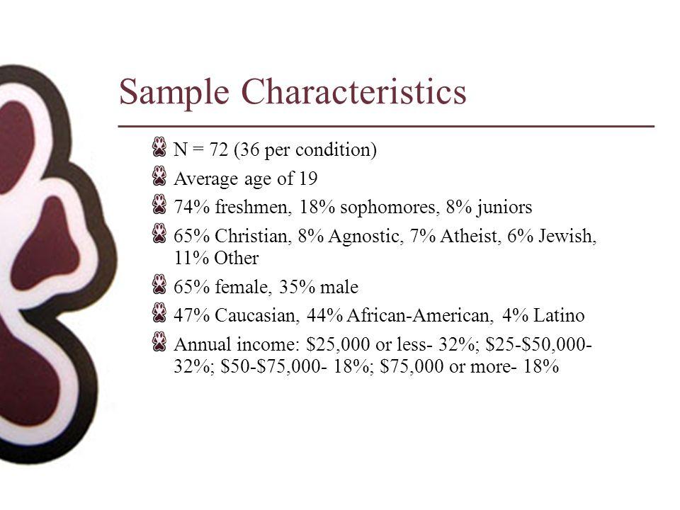 Sample Characteristics N = 72 (36 per condition) Average age of 19 74% freshmen, 18% sophomores, 8% juniors 65% Christian, 8% Agnostic, 7% Atheist, 6%