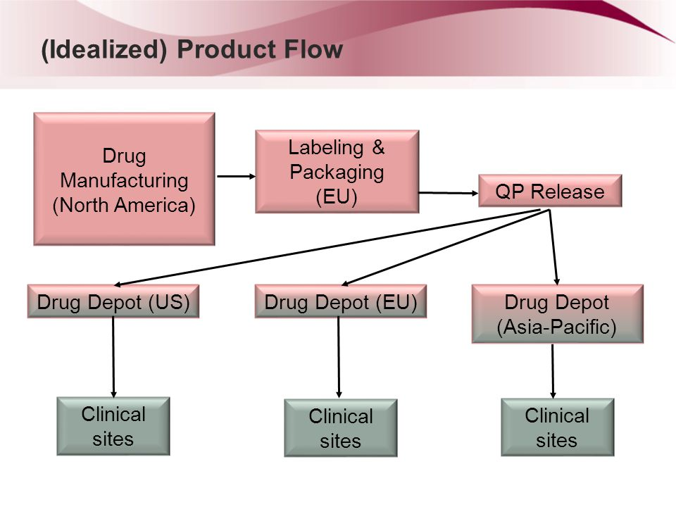 Actual Product Flow Drug Depot (US) Labeling & Packaging Active (EU) Clinical sites Bulk Drug (EU) QP Release Drug Depot (EU) Drug Depot (Asia-Pacific) Clinical sites Labeling & Packaging Placebo (NA) Drug Manufacturing (North America)